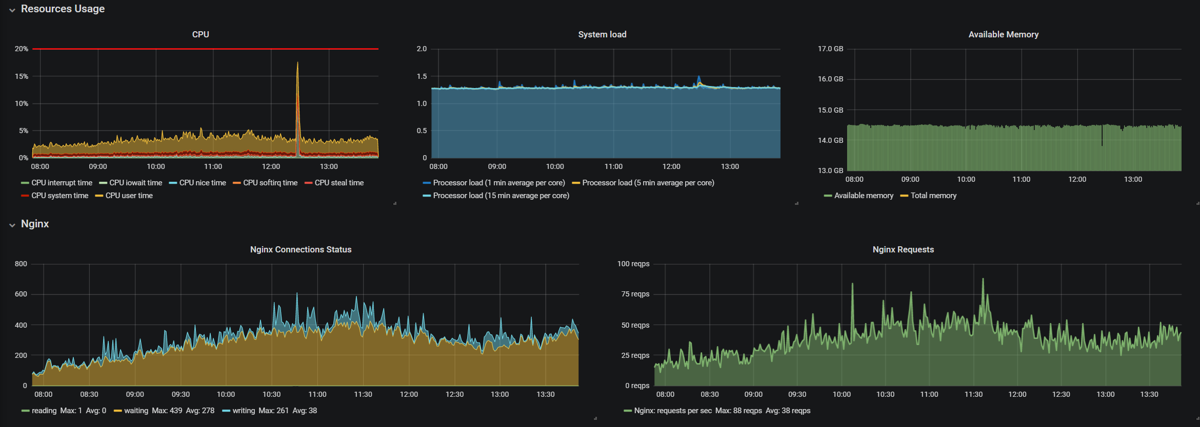 nginx monitoring